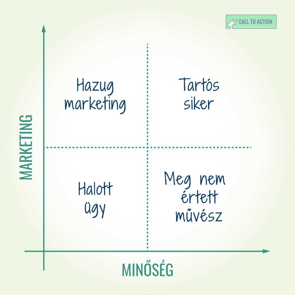 A marketing és minőség mátrixa