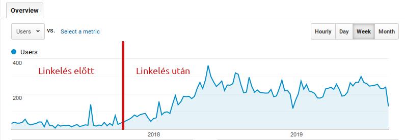 Google Analytics grafikon egy oldal látogatottságával