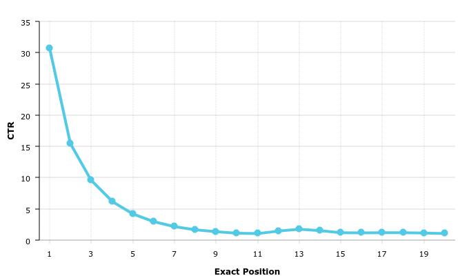 Grafikon: átkattintási arány a Google keresőben elért helyezések függvényében