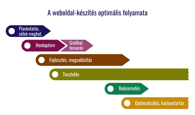 A weboldal-készítés optimális folyamata