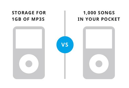 1 gigabyte tárhely vs. 1000 zene a zsebedben