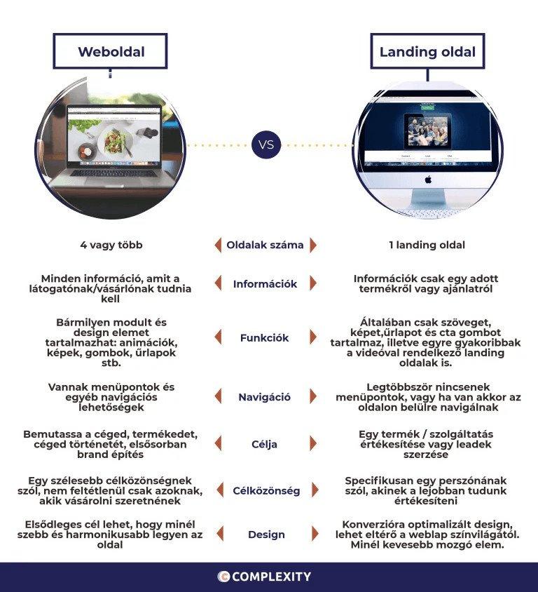 Weboldal és Landing oldal különbségek