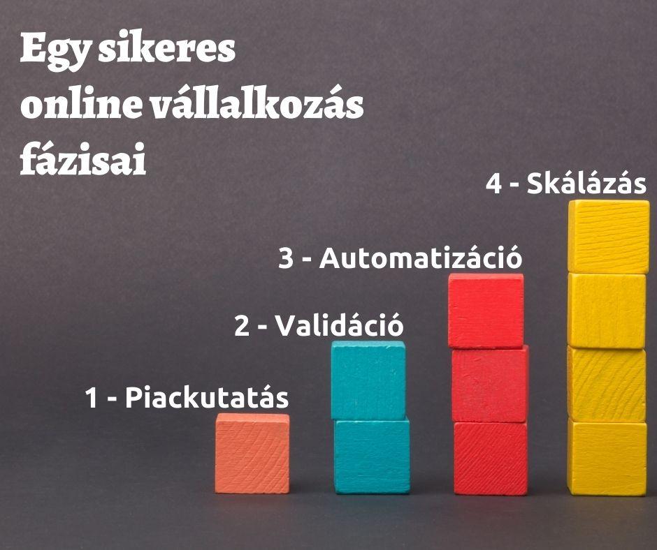 A sikeres online vállalkozás fázisai: piackuatás, validáció, automatizáció, skálázás